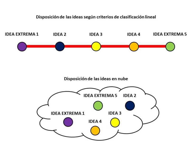 ideas en linea-nube