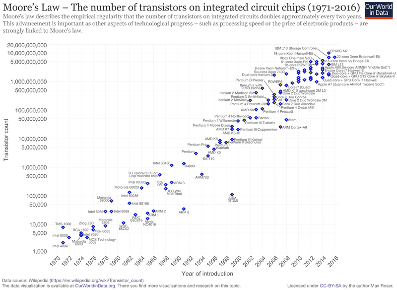 800px-Moore's_Law_Transistor_Count_1971-2016
